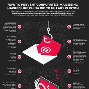 How to Prevent Corporate E-Mail Being Hacked