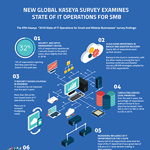 New Global Kaseya Survey Examines 