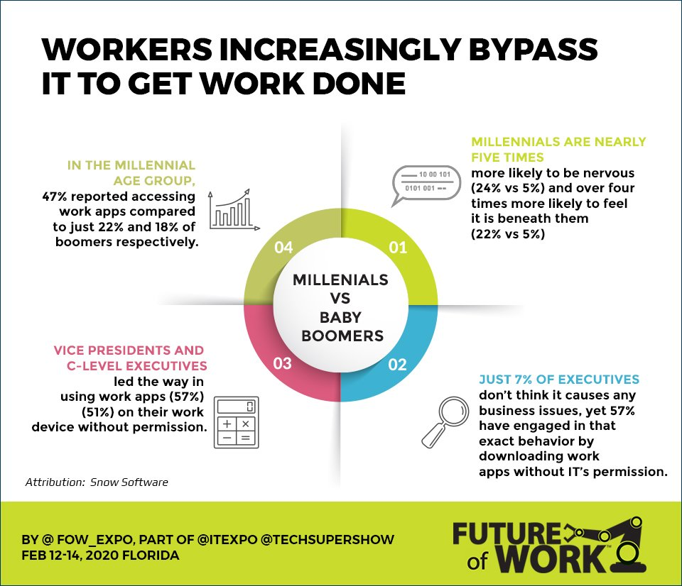 Workers Increasingly Bypass IT to get Work Done