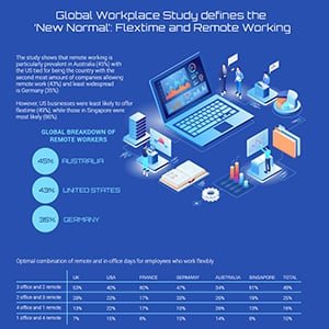 Global Workplace Study defines the 'New Normal': Flextime and Remote Working