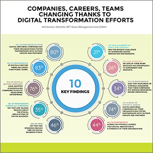 Companies, Careers, Teams changing thanks to  Digital Transformation efforts