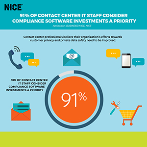 91% of Contact Center IT Staff Consider Compliance Software Investments a Priority