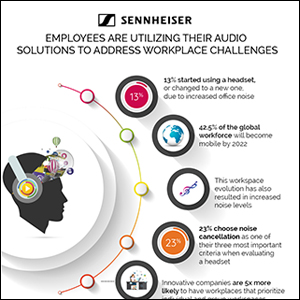 Employees are Utilizing their Audio 