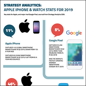 Strategy Analytics: Apple iPhone & Watch Stats for 2019