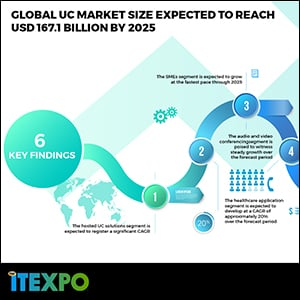 Global UC market size expected to reach USD 167.1 billion by 2025