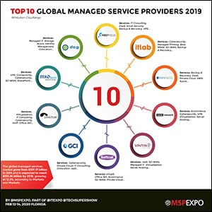 Top 10 Global Managed Service Providers 2019