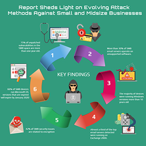 Report Sheds Light on Evolving Attack 