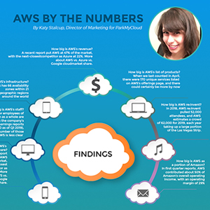 AWS By The Numbers