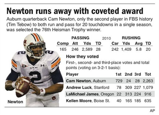 Graphic profiles the 2010 Heisman Trophy winner; includes voting