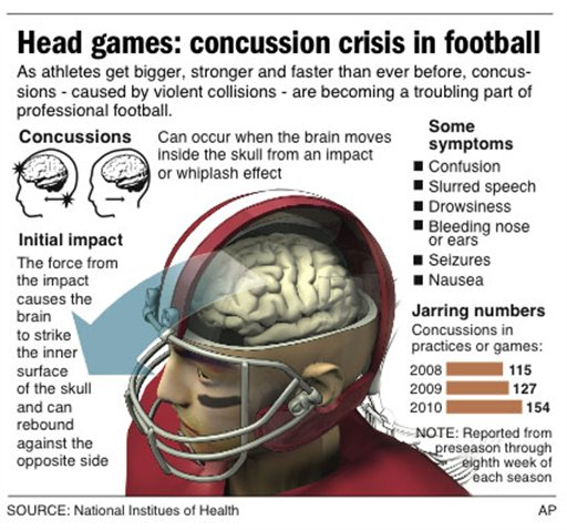Concussions in football essay