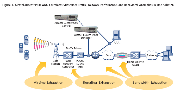 optimize wireless networks for data Wireless Network Architecture Diagram click here to enlarge figure 1