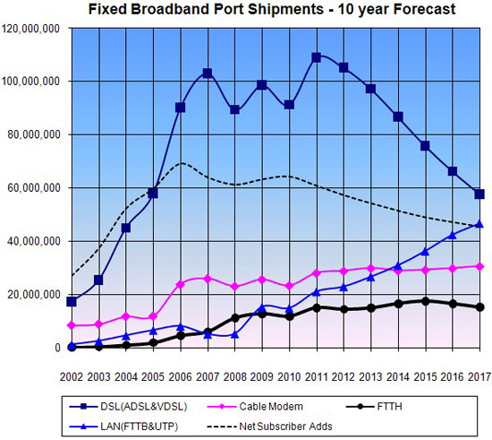 Fixed Broadband Port Shipments Ten-Year Forecast