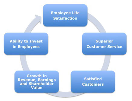 26 apr 2012 does employee satisfaction lead to employee engagement