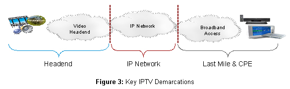 Key Demarcations for Video Monitoring