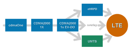 Starent Networks Diagram: CMDA upgrade paths to LTE