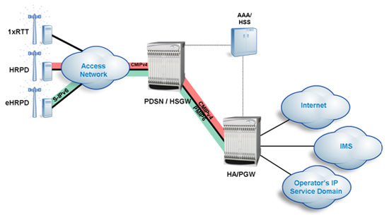 Starent Networks Diagram: Benefits of eHRPD