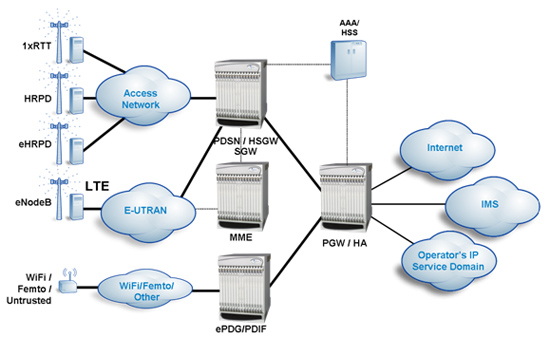 Starent Networks Diagram: Integrated multi-access network core functionality