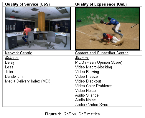 Quality of Service and Quality of Experience