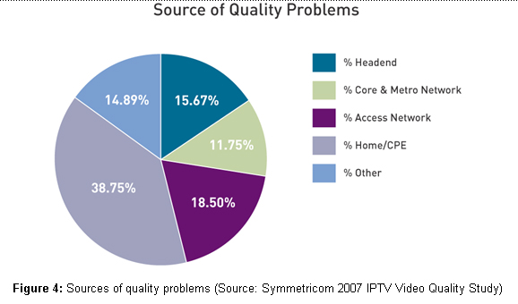 Sources of Quality Problems
