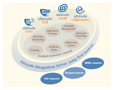 Altitude Software Unified Customer Interface