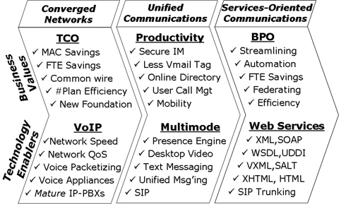 Unified Communications/VoIP Evolution