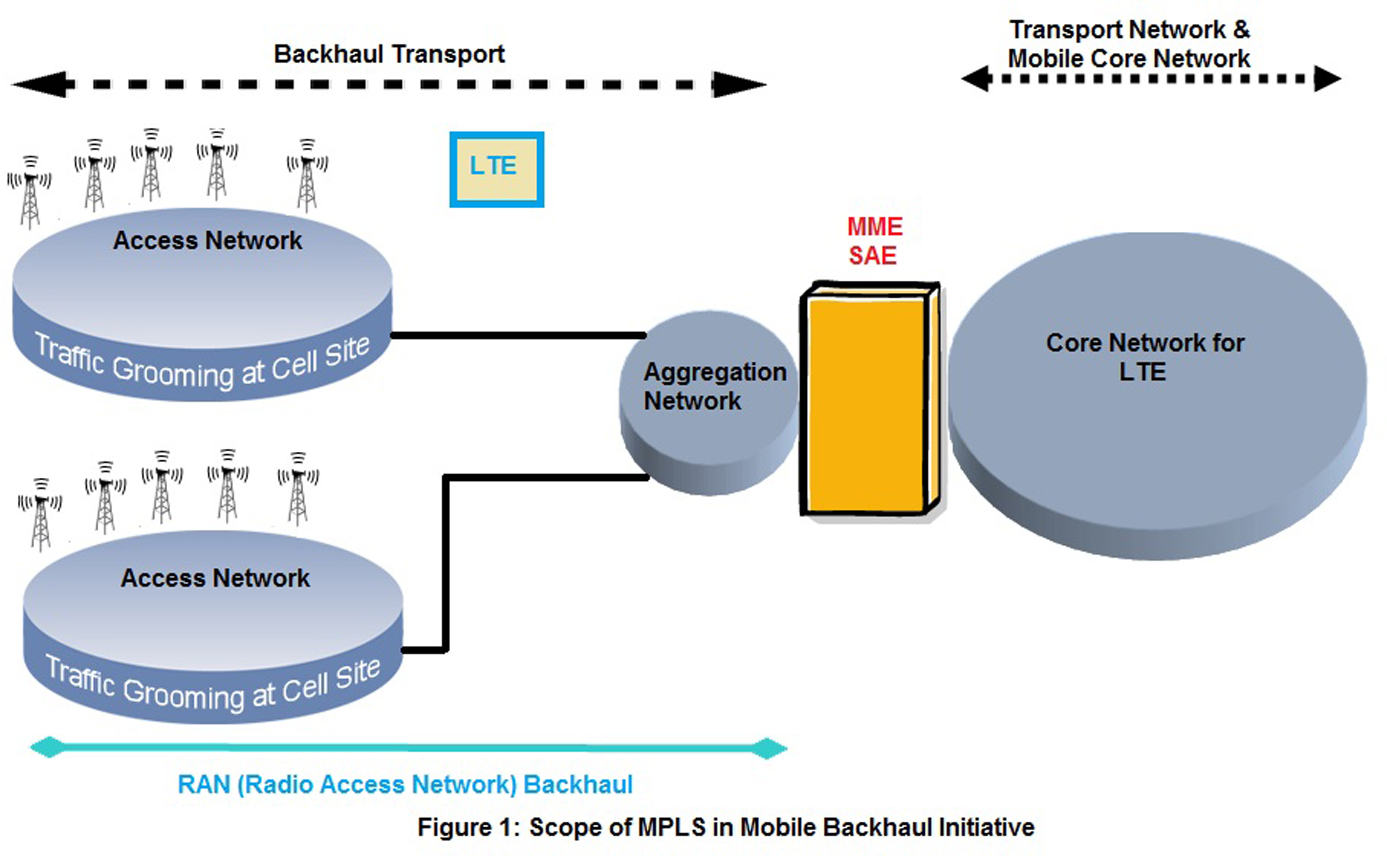 Mobile Backhaul Networks  The Next Generation