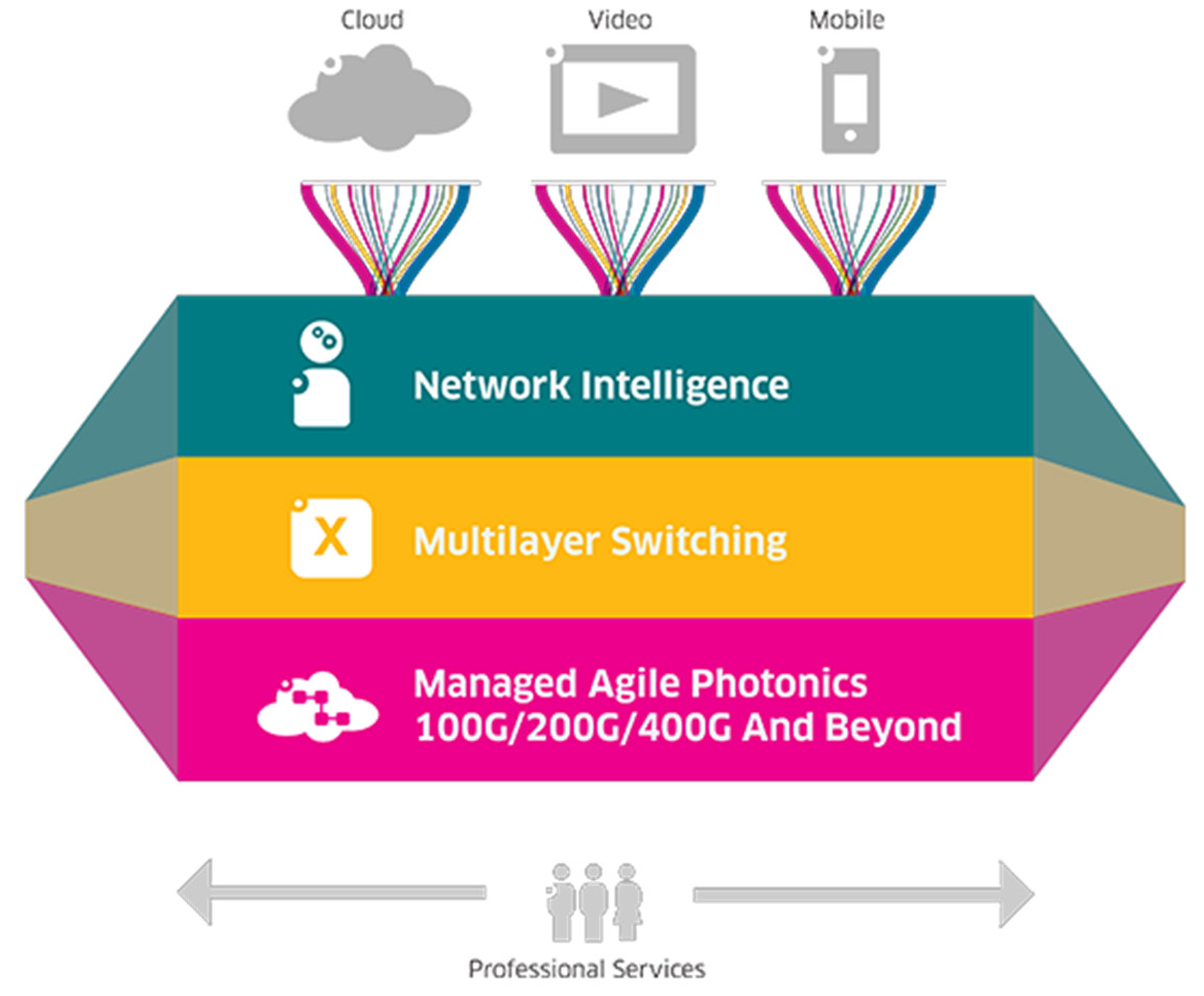 How Agile Optical Networking (AON) is Changing the Game