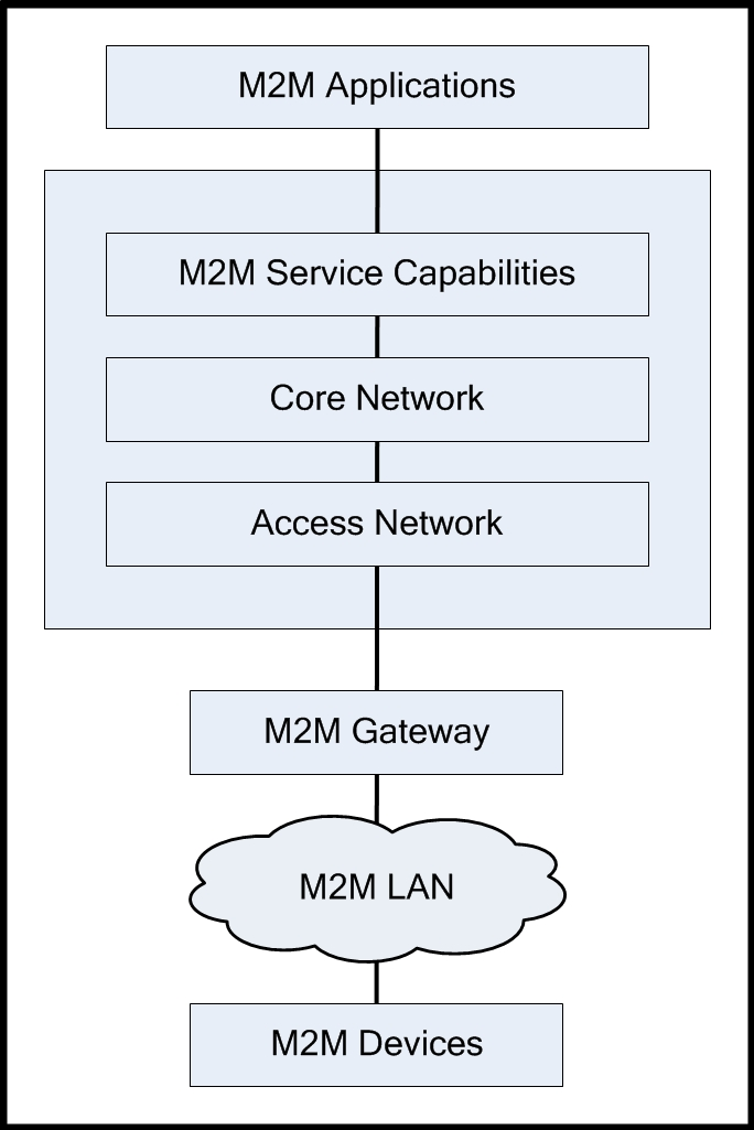 Why ericsson did a deal with telenor connexion for Control m architecture