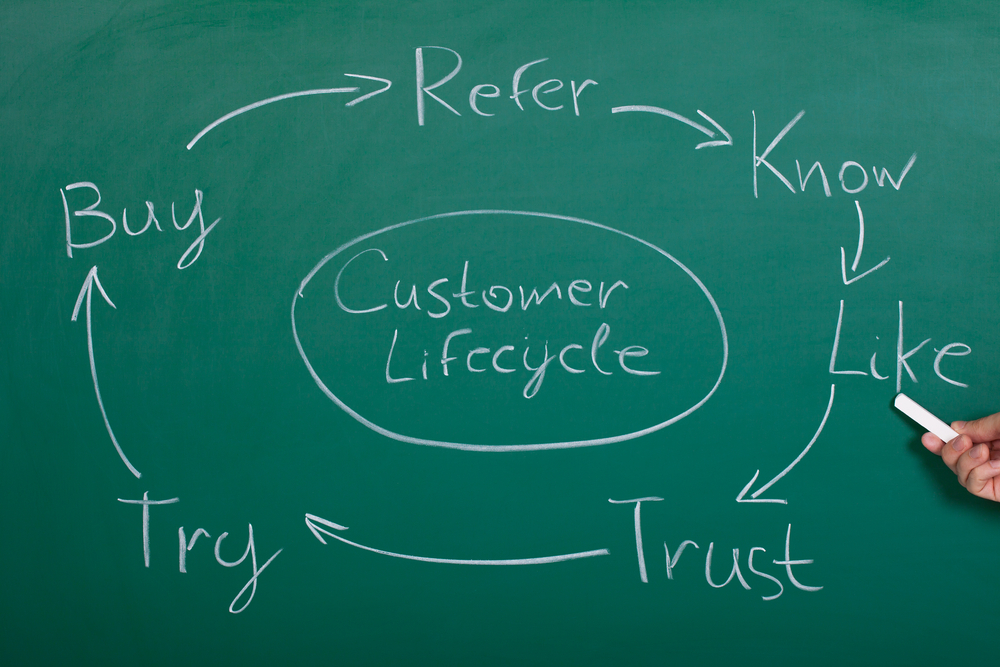 How to Effectively Map Custom Content to the Buyers' Journey