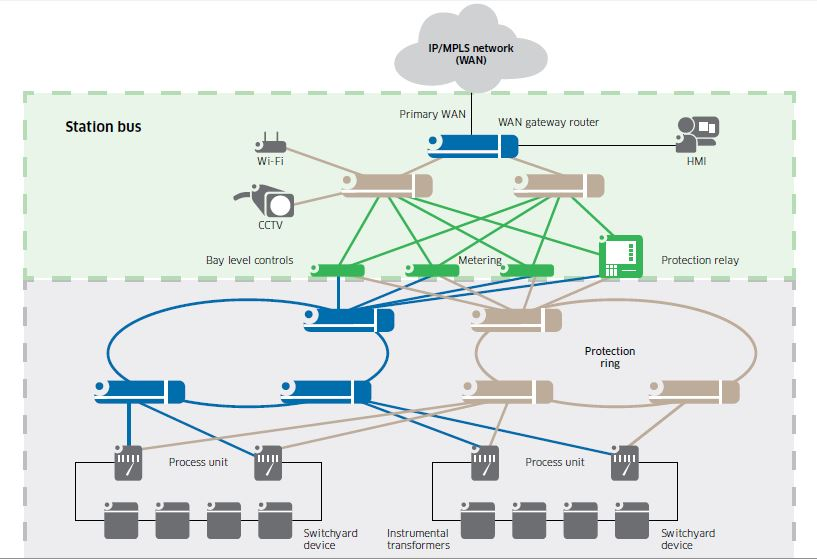 Image Result For Substation Automation
