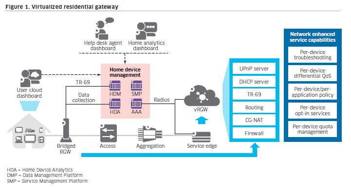 Virtualized residential gateway is the path to the future for Home gateway architecture