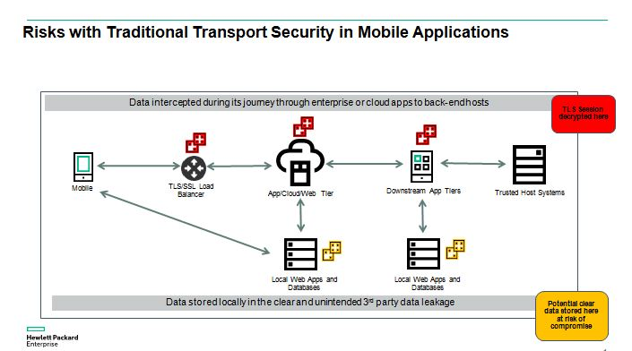 mobile application security thesis Phd dissertation international doctoral school in information and communication technologies (ict) university of trento, italy mobile application security in the.