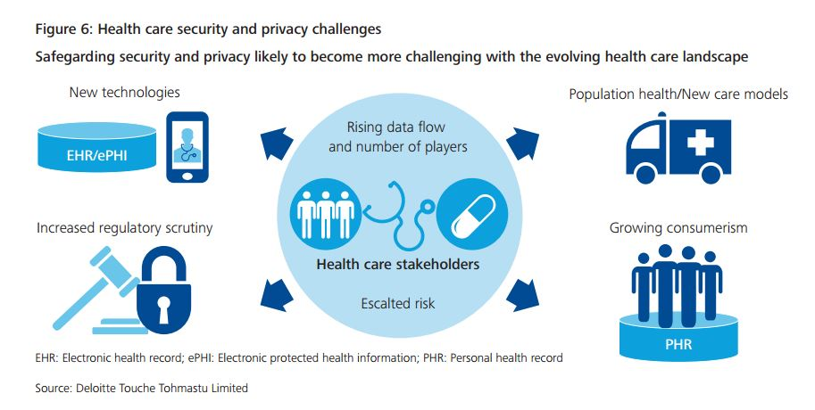 data security in healthcare The security of healthcare a person, and questions about information security are critical, particularly since this data is increasingly.