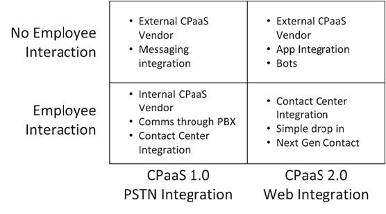 Choosing the Right CPaaS Solution for Embedded Communications